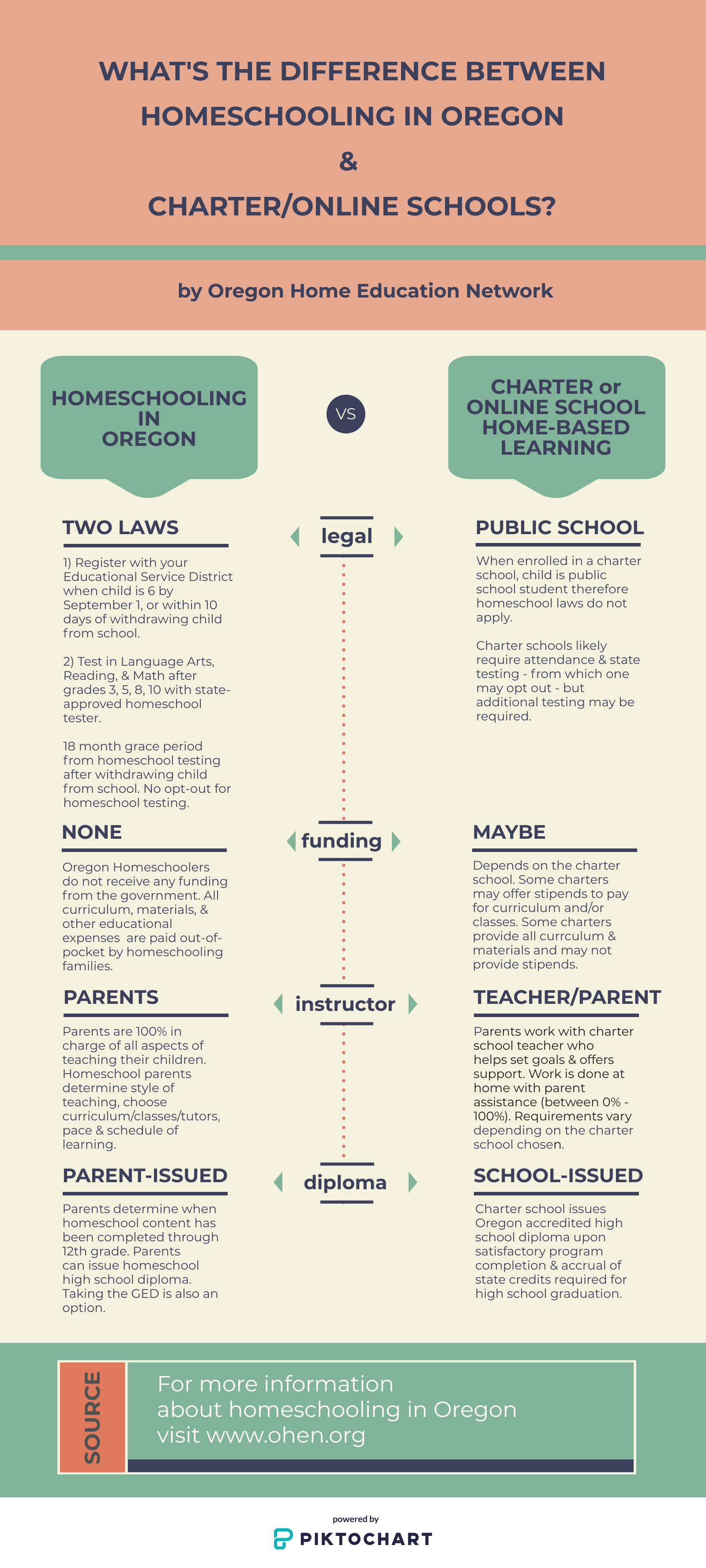infographic about homeschooling in Oregon vs charter/online schools.